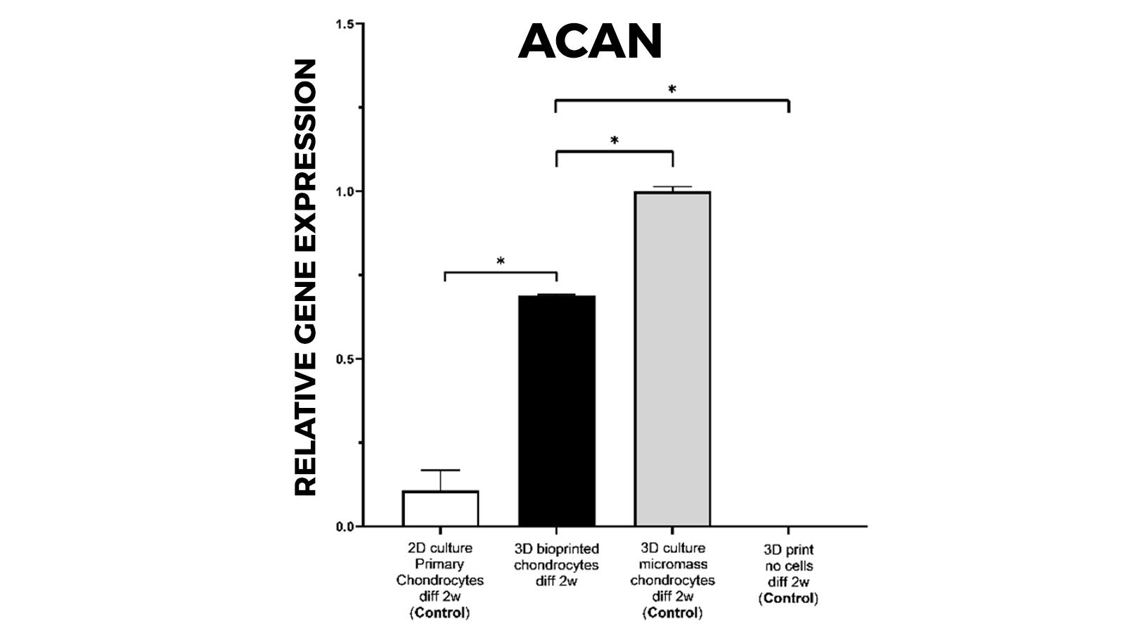 3D promoting differentiation stem cells towards cartilage increased cartilage specific aggrecan (ACAN) mRNA expression 3D milieu compare 2D (Gatenholm et al., 2020). cópia
